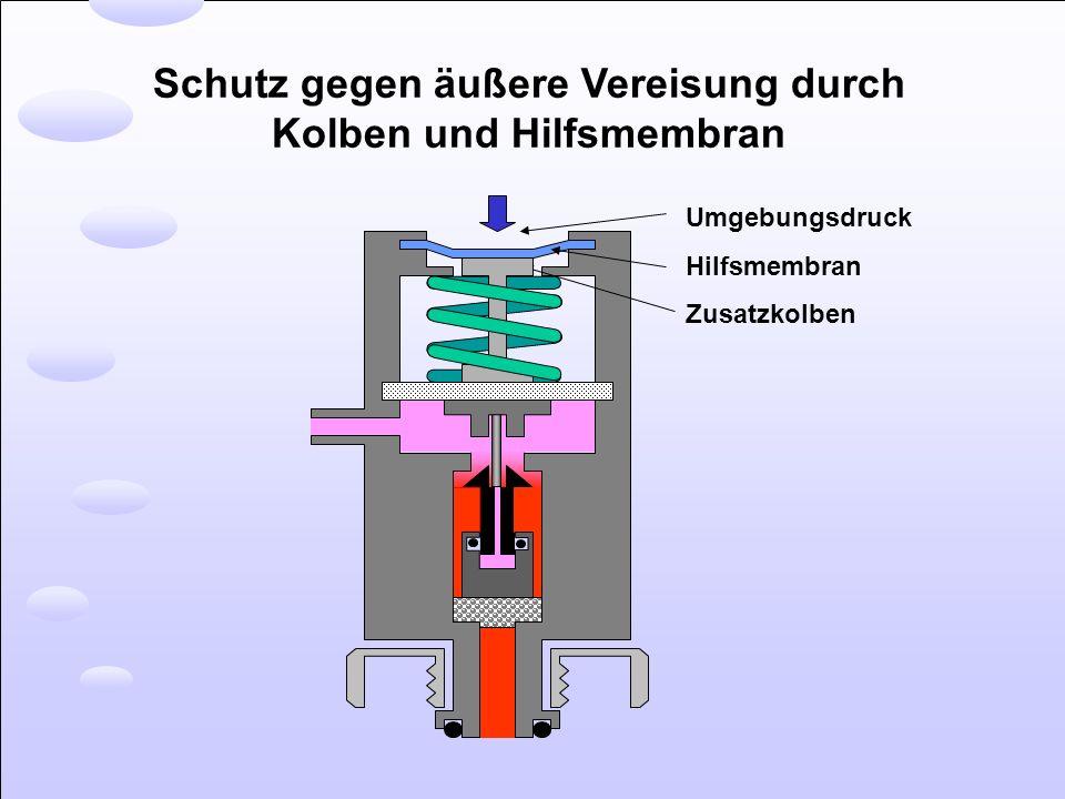Schutz gegen äußere Vereisung durch Kolben und Hilfsmembran Umgebungsdruck Hilfsmembran Zusatzkolben