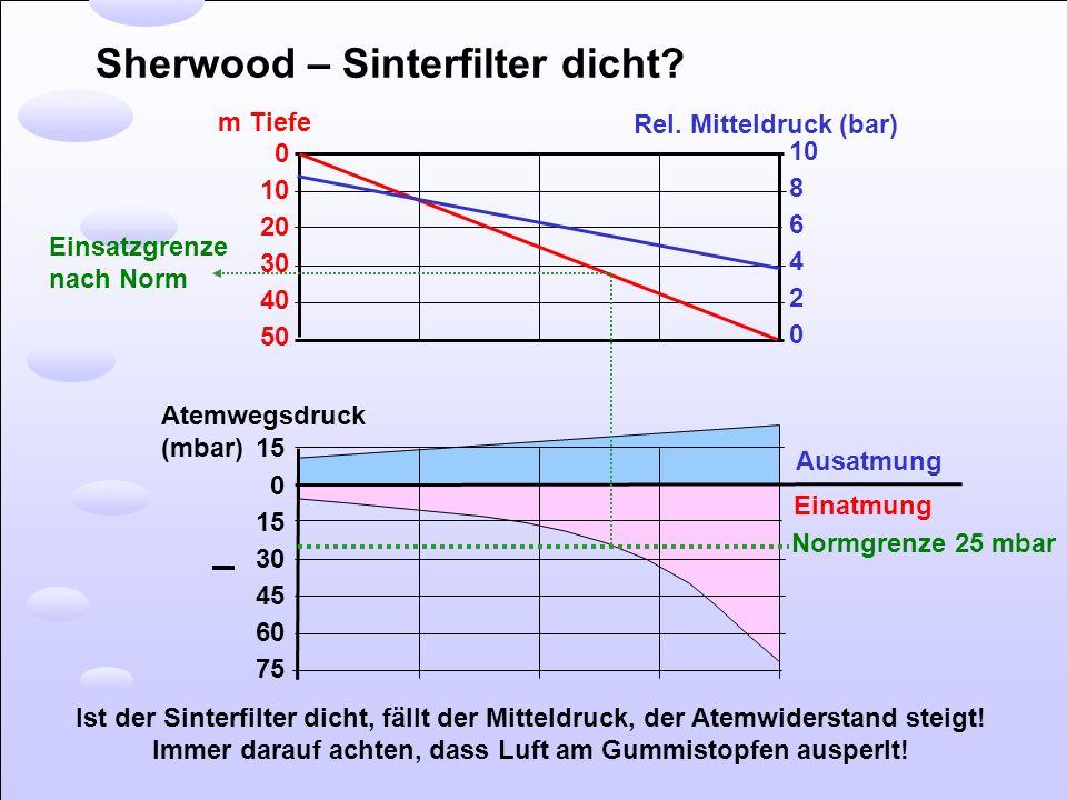 Sherwood – Sinterfilter dicht? 0 10 20 30 40 50 m Tiefe 10 8 6 4 2 0 Rel. Mitteldruck (bar) 0 15 30 45 60 75 Atemwegsdruck (mbar) 15 Ausatmung Einatmu