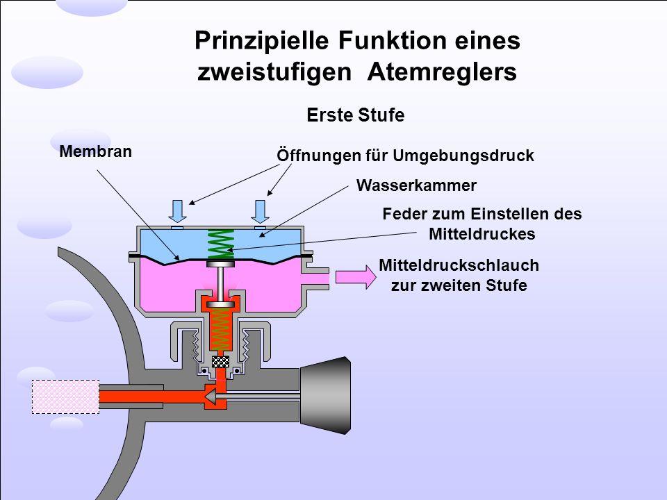 Prinzipielle Funktion eines zweistufigen Atemreglers Erste Stufe Öffnungen für Umgebungsdruck Wasserkammer Feder zum Einstellen des Mitteldruckes Mitt