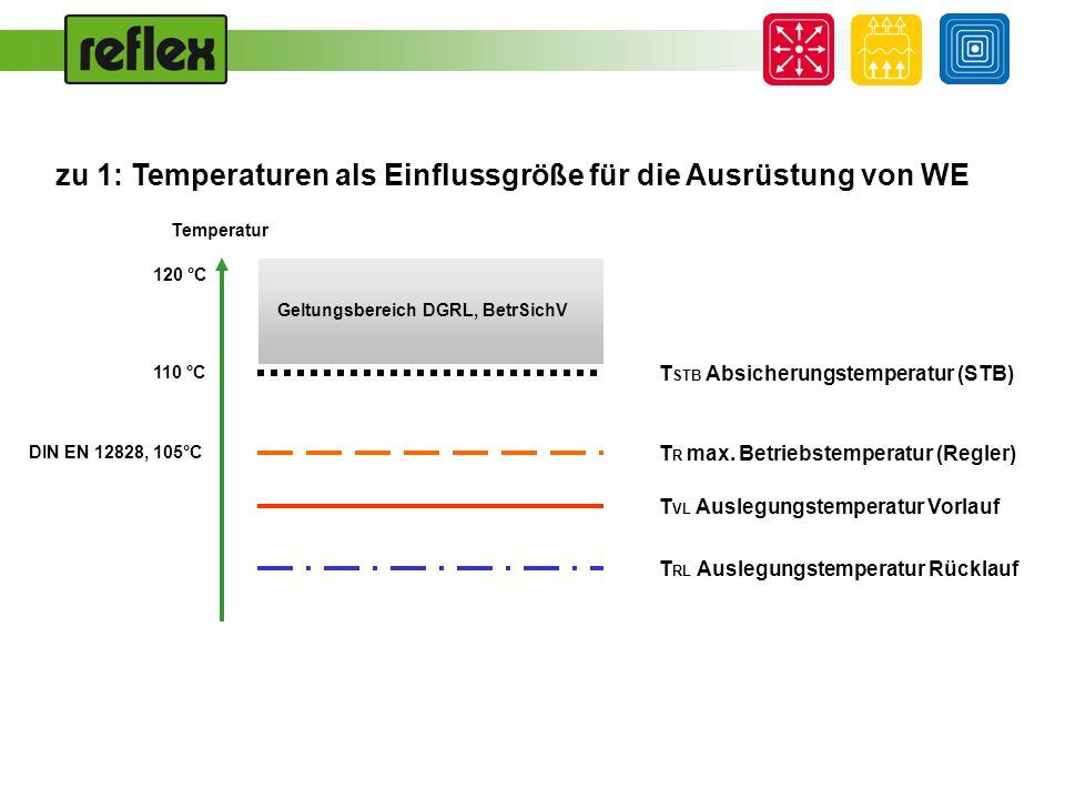 zu 1: Temperaturen als Einflussgröße für die Ausrüstung von WE T RL Auslegungstemperatur Rücklauf T R max. Betriebstemperatur (Regler) T STB Absicheru