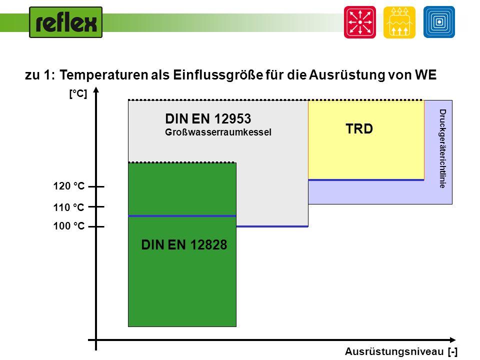 Ausrüstungsniveau [-] zu 1: Temperaturen als Einflussgröße für die Ausrüstung von WE 110 °C 100 °C 120 °C Druckgeräterichtlinie [°C] DIN EN 12953 Groß