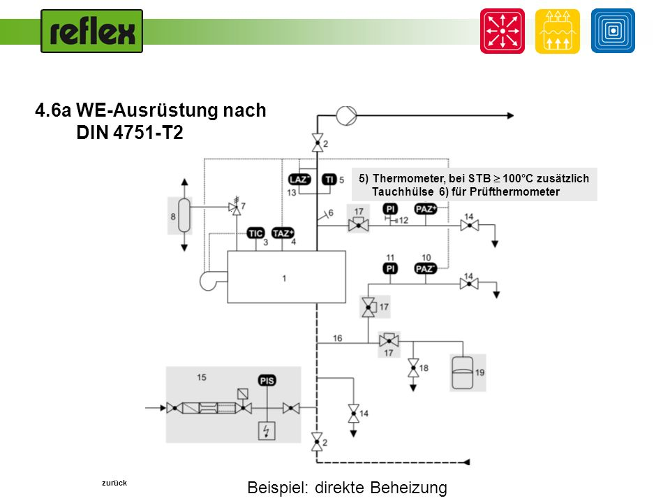 Beispiel: direkte Beheizung... 5) Thermometer, bei STB 100°C zusätzlich Tauchhülse 6) für Prüfthermometer zurück 4.6a WE-Ausrüstung nach DIN 4751-T2