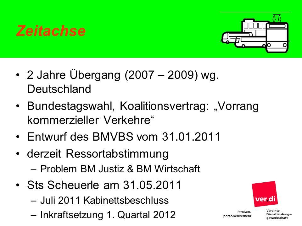 Straßen- personenverkehr Zeitachse 2 Jahre Übergang (2007 – 2009) wg. Deutschland Bundestagswahl, Koalitionsvertrag: Vorrang kommerzieller Verkehre En