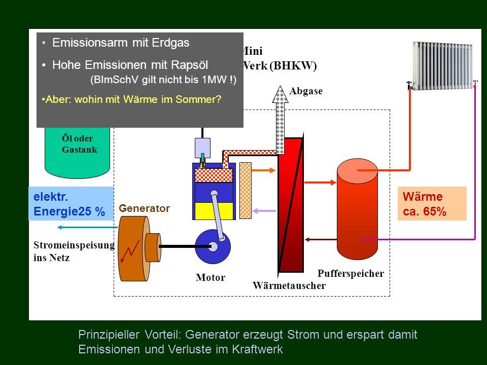 Öl oder Gastank Stromeinspeisung ins Netz Motor Prinzip Mini Block-Heiz-Kraft-Werk (BHKW) Wärmetauscher Pufferspeicher Abgase Emissionsarm mit Erdgas