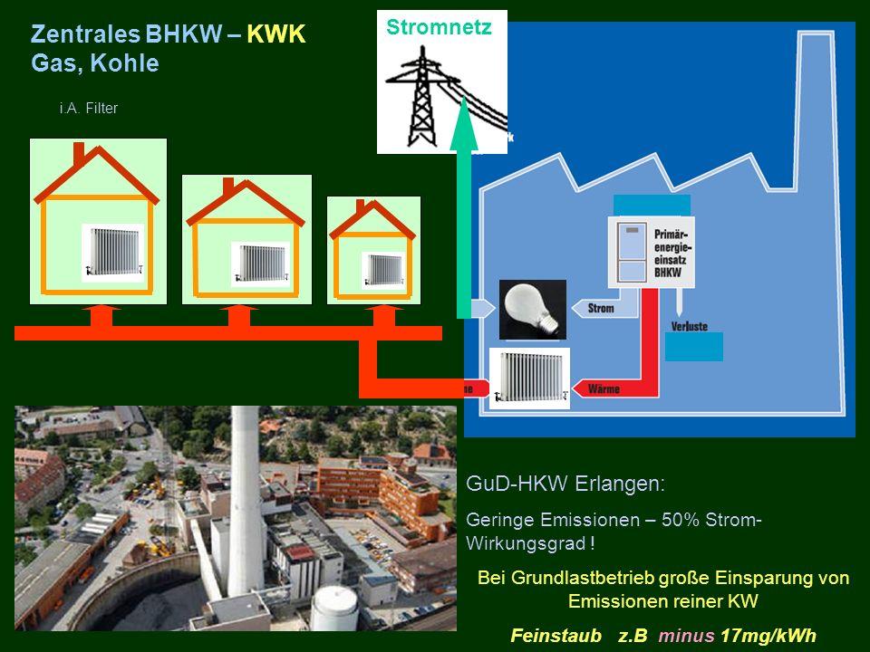 Zentrales BHKW – KWK Gas, Kohle i.A. Filter GuD-HKW Erlangen: Geringe Emissionen – 50% Strom- Wirkungsgrad ! Bei Grundlastbetrieb große Einsparung von