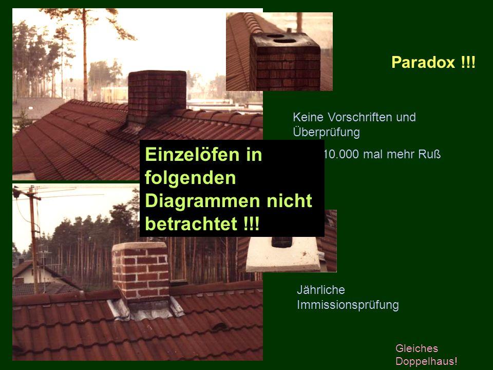 Paradox !!! Keine Vorschriften und Überprüfung Aber 10.000 mal mehr Ruß Jährliche Immissionsprüfung Gleiches Doppelhaus! Einzelöfen in folgenden Diagr