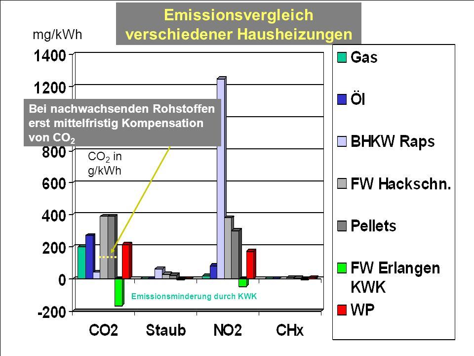 Emissionsvergleich verschiedener Hausheizungen mg/kWh CO 2 in g/kWh Bei nachwachsenden Rohstoffen erst mittelfristig Kompensation von CO 2 Emissionsmi