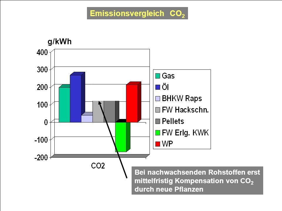 Emissionsvergleich CO 2 g/kWh Bei nachwachsenden Rohstoffen erst mittelfristig Kompensation von CO 2 durch neue Pflanzen