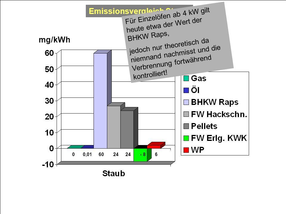 0 0,01 60 24 24 - 8 6 mg/kWh Emissionsvergleich Staub Für Einzelöfen ab 4 kW gilt heute etwa der Wert der BHKW Raps, jedoch nur theoretisch da niemnan
