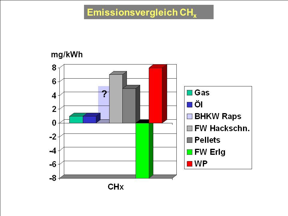 Emissionsvergleich CH x ? mg/kWh
