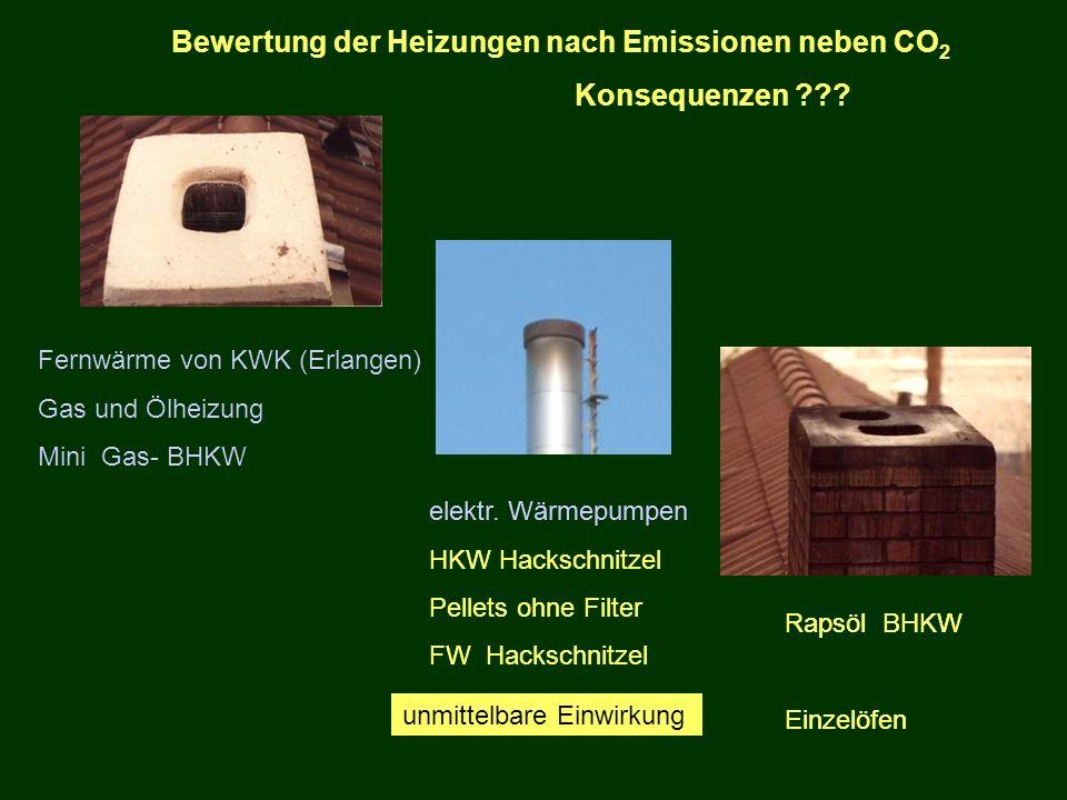 Bewertung der Heizungen nach Emissionen neben CO 2 Konsequenzen ??? Fernwärme von KWK (Erlangen) Gas und Ölheizung Mini Gas- BHKW Rapsöl BHKW Einzelöf