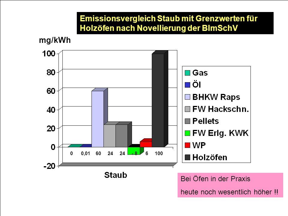 0 0,01 60 24 24 - 8 6 100 mg/kWh Emissionsvergleich Staub mit Grenzwerten für Holzöfen nach Novellierung der BImSchV Bei Öfen in der Praxis heute noch