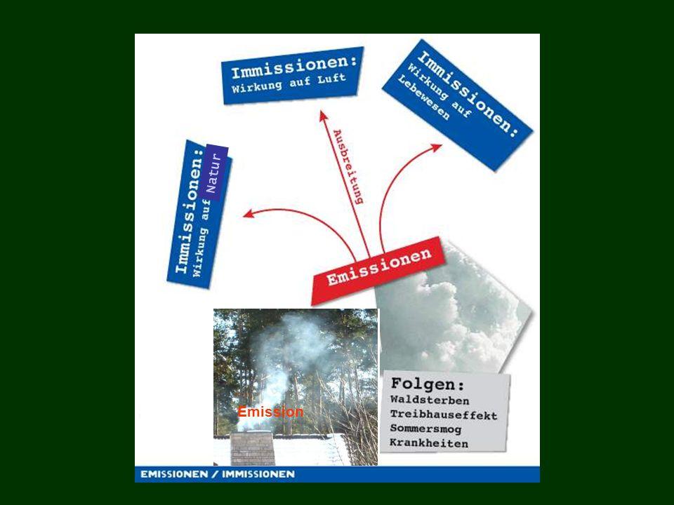 Primäre Schadstoffbildung bei Verbrennungsprozessen - Produkte der vollständigen Verbrennung: CO 2, H 2 O - Produkte der unvollständigen Verbrennung: CO, Ruß, C n H m - Nebenprodukte der vollständigen Verbrennung: NO x - Produkte aus Brennstoffverunreinigungen: SO x, H 2 S, NO x, Flugaschen