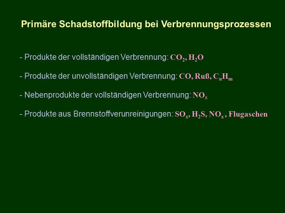 Primäre Schadstoffbildung bei Verbrennungsprozessen - Produkte der vollständigen Verbrennung: CO 2, H 2 O - Produkte der unvollständigen Verbrennung:
