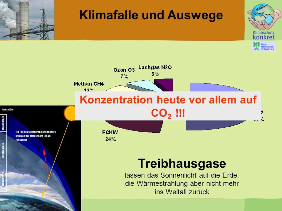 Treibhausgase lassen das Sonnenlicht auf die Erde, die Wärmestrahlung aber nicht mehr ins Weltall zurück Klimafalle und Auswege Konzentration heute vo