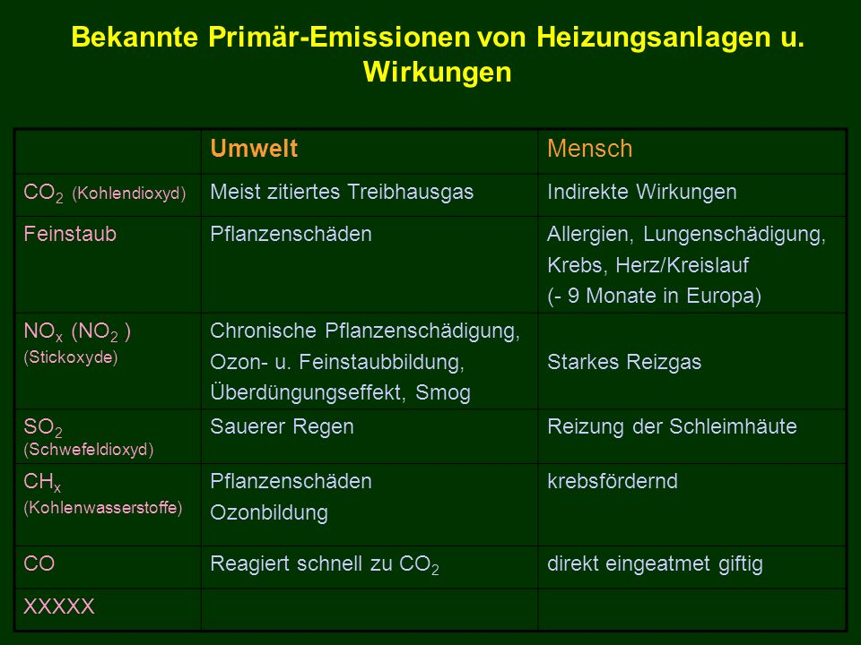Bekannte Primär-Emissionen von Heizungsanlagen u. Wirkungen UmweltMensch CO 2 (Kohlendioxyd) Meist zitiertes TreibhausgasIndirekte Wirkungen Feinstaub