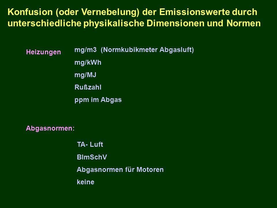 Konfusion (oder Vernebelung) der Emissionswerte durch unterschiedliche physikalische Dimensionen und Normen mg/m3 (Normkubikmeter Abgasluft) mg/kWh mg