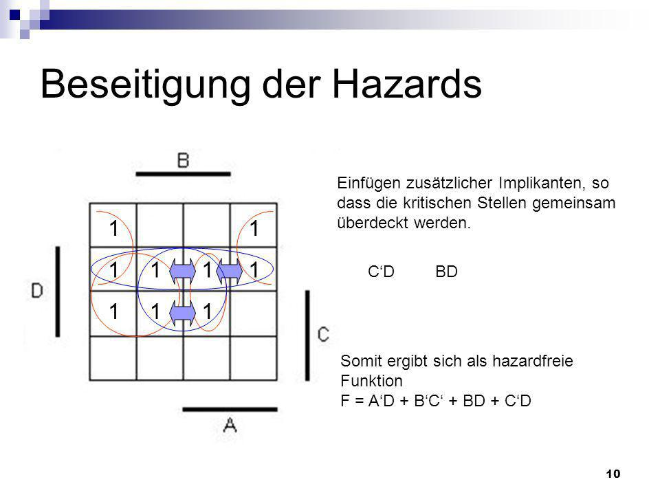 10 Beseitigung der Hazards 11 11 1 1 1 1 1 CD Einfügen zusätzlicher Implikanten, so dass die kritischen Stellen gemeinsam überdeckt werden.
