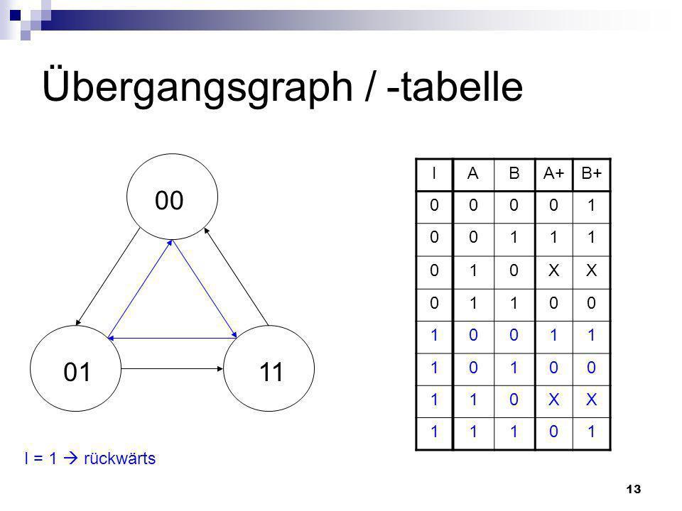 13 Übergangsgraph / -tabelle IABA+B+ 00001 00111 010XX 01100 10011 10100 110XX 11101 00 0111 I = 1 rückwärts