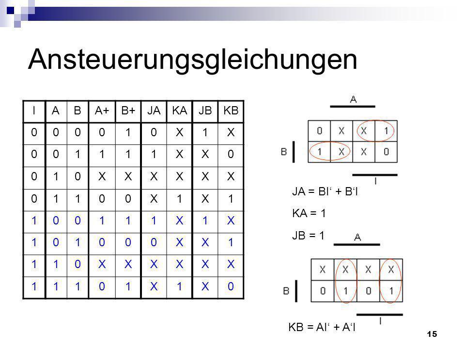 15 Ansteuerungsgleichungen IABA+B+JAKAJBKB 000010X1X 001111XX0 010XXXXXX 01100X1X1 100111X1X 101000XX1 110XXXXXX 11101X1X0 KA = 1 JB = 1 JA = BI + BI KB = AI + AI