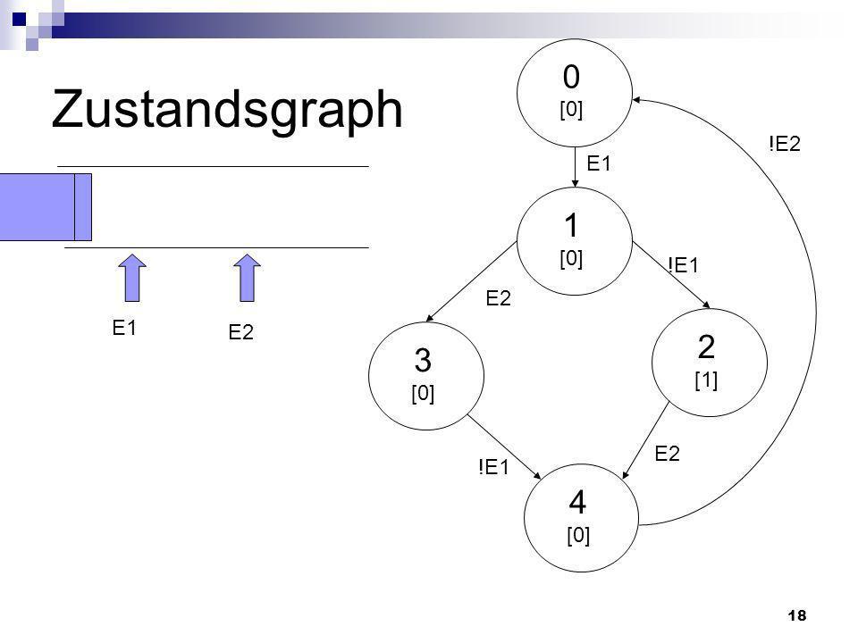 18 E1 0 [0] 1 [0] 3 [0] 2 [1] 4 [0] !E1 E2 !E2 !E1 E1 E2 Zustandsgraph