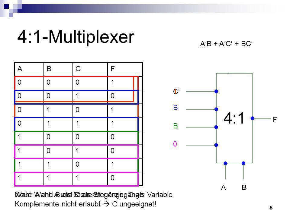 5 4:1-Multiplexer ABCF 0001 0010 0101 0111 1000 1010 1101 1110 AB + AC + BC Wahl: A und B als Steuereingänge, C als Variable AB F C Komplemente nicht erlaubt C ungeeignet.