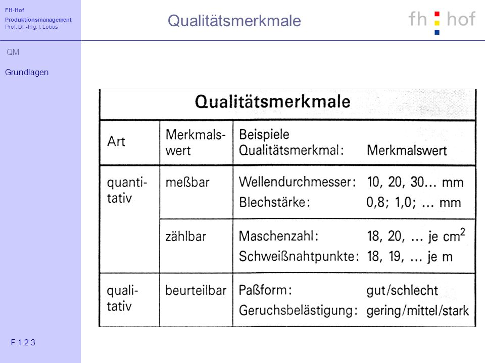 FH-Hof Produktionsmanagement Prof. Dr.-Ing. I. Löbus QM Qualitätsmerkmale Grundlagen F 1.2.3