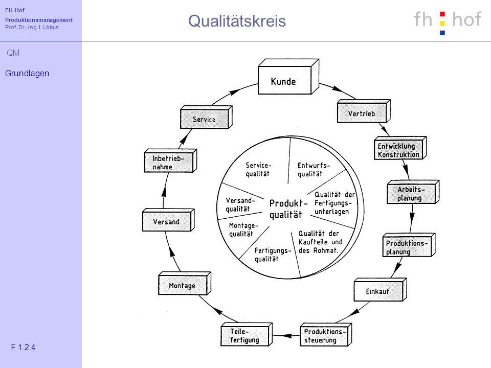 FH-Hof Produktionsmanagement Prof. Dr.-Ing. I. Löbus QM Qualitätskreis Grundlagen F 1.2.4