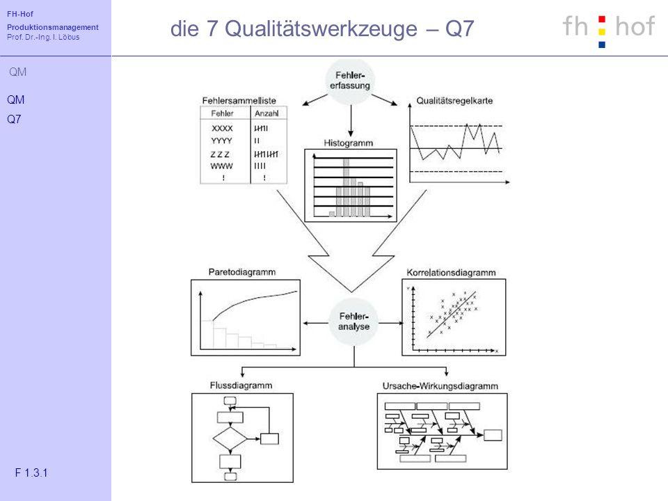FH-Hof Produktionsmanagement Prof. Dr.-Ing. I. Löbus QM die 7 Qualitätswerkzeuge – Q7 QM Q7 F 1.3.1