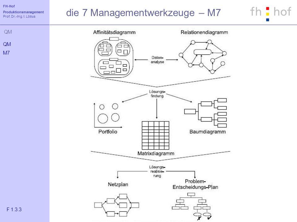 FH-Hof Produktionsmanagement Prof. Dr.-Ing. I. Löbus QM die 7 Managementwerkzeuge – M7 QM M7 F 1.3.3
