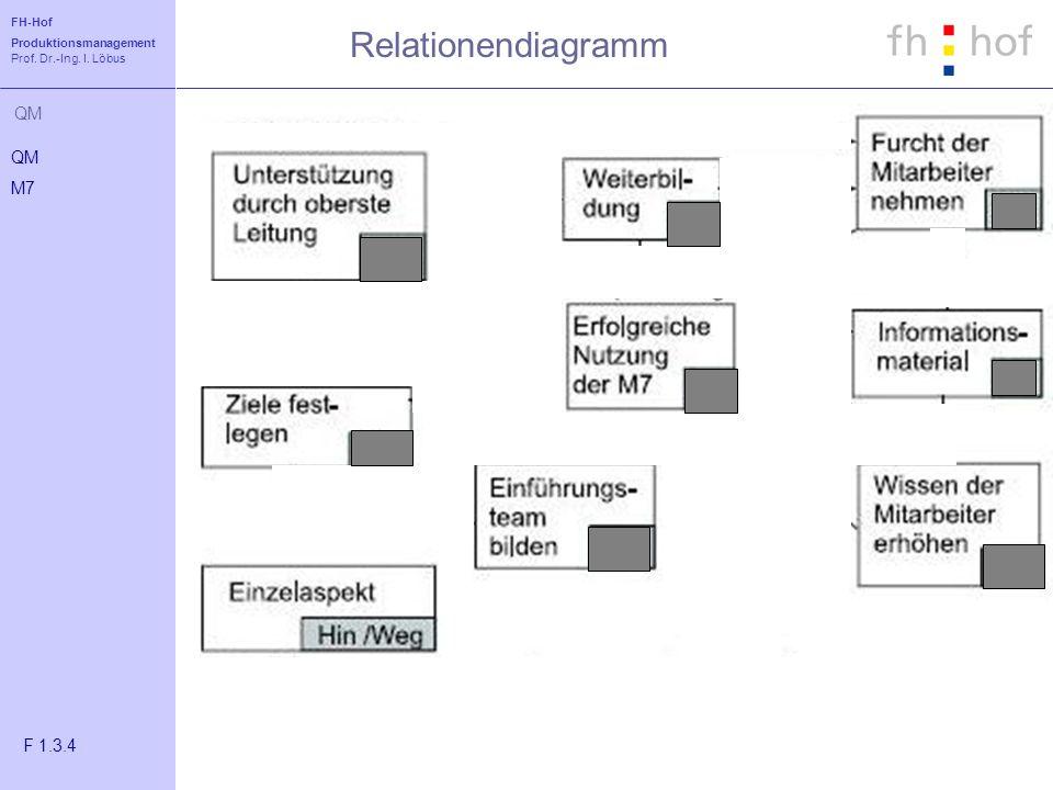 FH-Hof Produktionsmanagement Prof. Dr.-Ing. I. Löbus QM Relationendiagramm QM M7 F 1.3.4