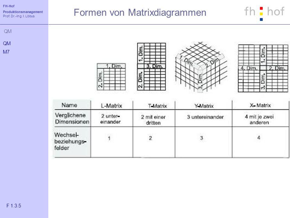FH-Hof Produktionsmanagement Prof. Dr.-Ing. I. Löbus QM Formen von Matrixdiagrammen QM M7 F 1.3.5