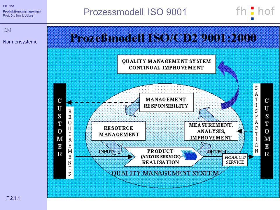 FH-Hof Produktionsmanagement Prof. Dr.-Ing. I. Löbus QM Prozessmodell ISO 9001 Normensysteme F 2.1.1