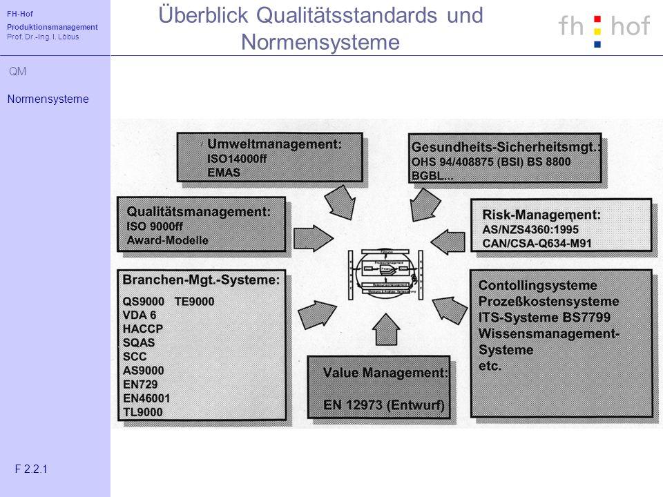 FH-Hof Produktionsmanagement Prof. Dr.-Ing. I. Löbus QM Überblick Qualitätsstandards und Normensysteme Normensysteme F 2.2.1