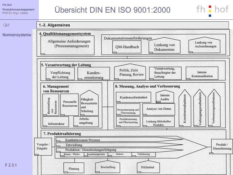 FH-Hof Produktionsmanagement Prof. Dr.-Ing. I. Löbus QM Übersicht DIN EN ISO 9001:2000 Normensysteme F 2.3.1 1.-3. Allgemeines