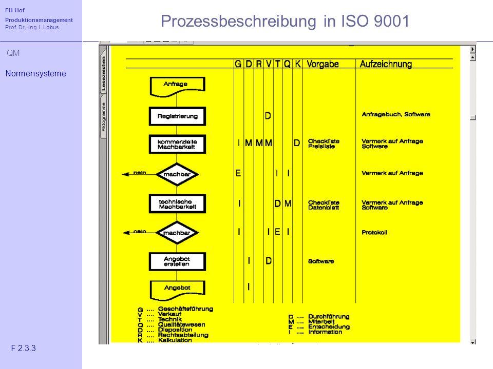 FH-Hof Produktionsmanagement Prof. Dr.-Ing. I. Löbus QM Normensysteme F 2.3.3 Prozessbeschreibung in ISO 9001