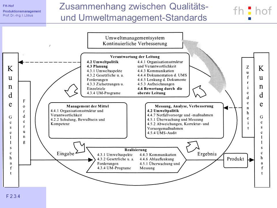 FH-Hof Produktionsmanagement Prof. Dr.-Ing. I. Löbus QM Zusammenhang zwischen Qualitäts- und Umweltmanagement-Standards Normensysteme F 2.3.4
