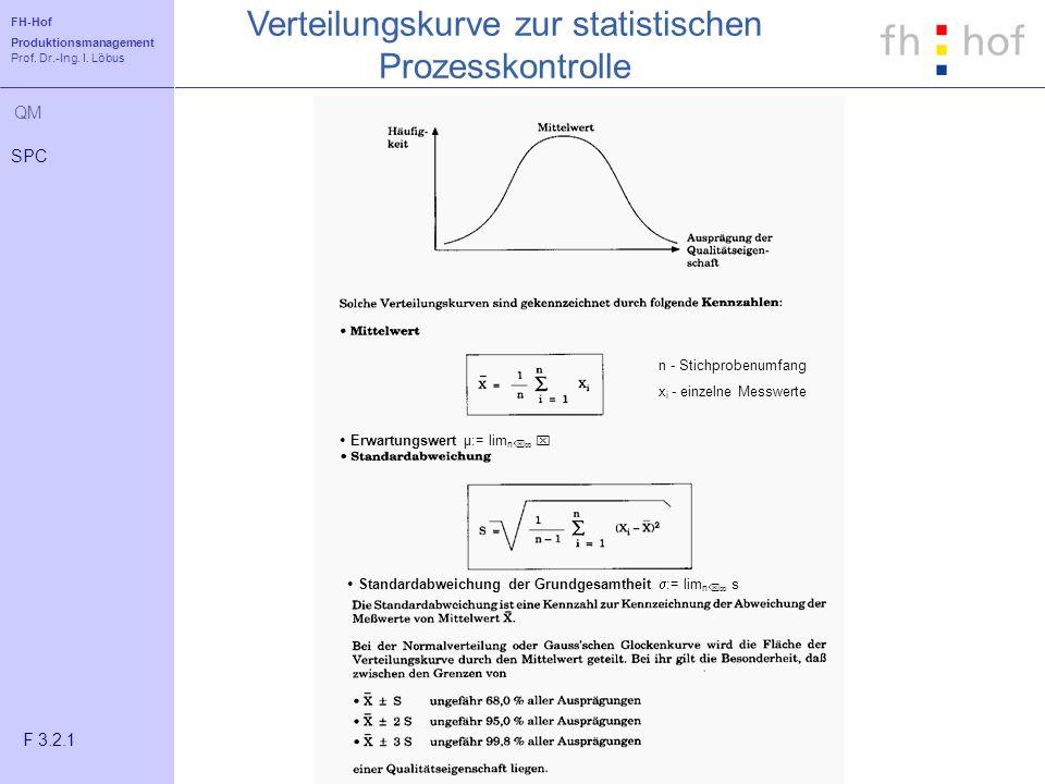 FH-Hof Produktionsmanagement Prof. Dr.-Ing. I. Löbus QM Verteilungskurve zur statistischen Prozesskontrolle SPC F 3.2.1 n - Stichprobenumfang x i - ei
