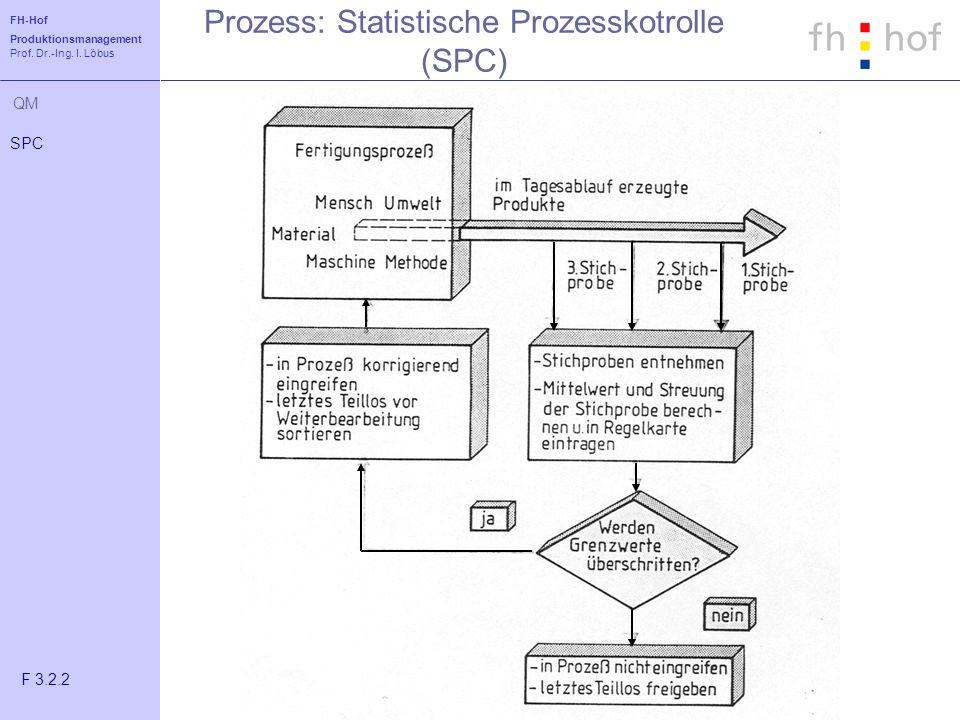 FH-Hof Produktionsmanagement Prof. Dr.-Ing. I. Löbus QM Prozess: Statistische Prozesskotrolle (SPC) SPC F 3.2.2