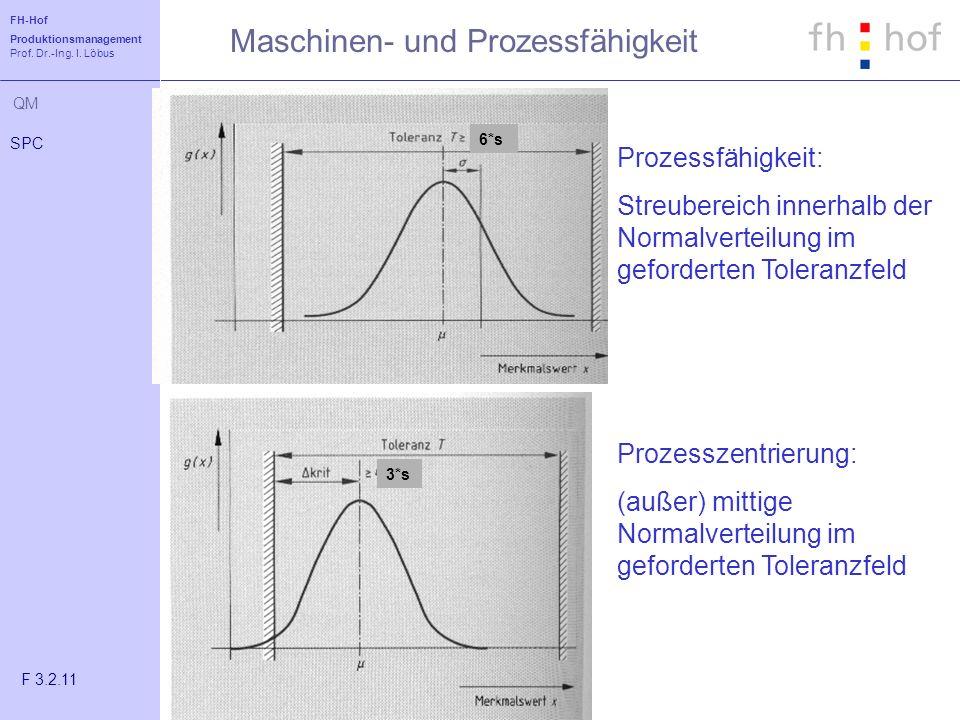 FH-Hof Produktionsmanagement Prof. Dr.-Ing. I. Löbus QM Maschinen- und Prozessfähigkeit SPC F 3.2.11 6*s 3*s Prozessfähigkeit: Streubereich innerhalb