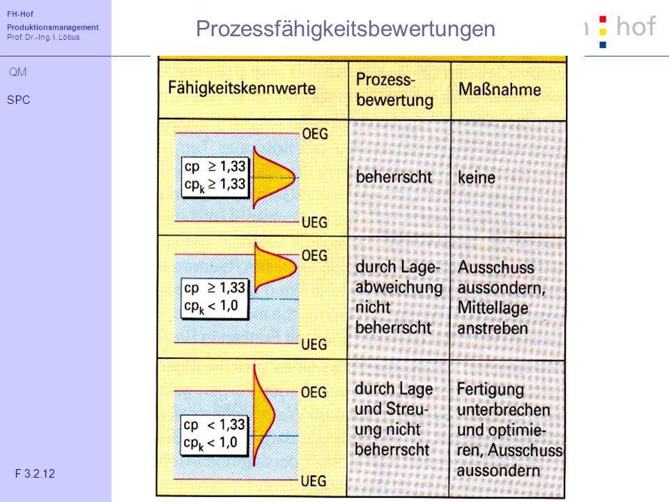 FH-Hof Produktionsmanagement Prof. Dr.-Ing. I. Löbus QM SPC F 3.2.12 Prozessfähigkeitsbewertungen