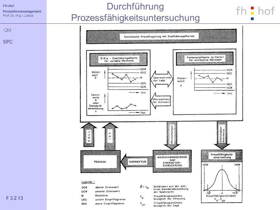 FH-Hof Produktionsmanagement Prof. Dr.-Ing. I. Löbus QM Durchführung Prozessfähigkeitsuntersuchung SPC F 3.2.13