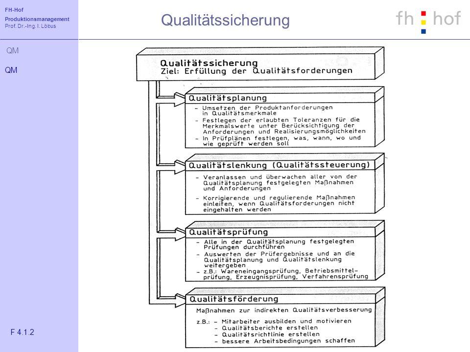 FH-Hof Produktionsmanagement Prof. Dr.-Ing. I. Löbus QM Qualitätssicherung QM F 4.1.2