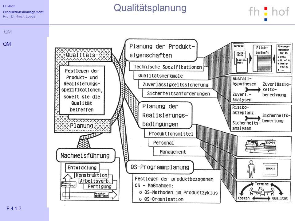 FH-Hof Produktionsmanagement Prof. Dr.-Ing. I. Löbus QM Qualitätsplanung QM F 4.1.3