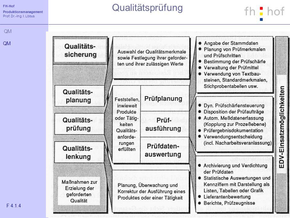 FH-Hof Produktionsmanagement Prof. Dr.-Ing. I. Löbus QM Qualitätsprüfung QM F 4.1.4