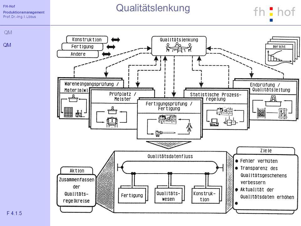 FH-Hof Produktionsmanagement Prof. Dr.-Ing. I. Löbus QM Qualitätslenkung QM F 4.1.5