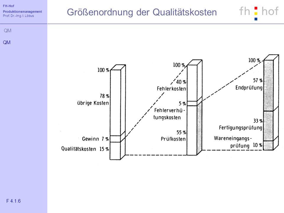 FH-Hof Produktionsmanagement Prof. Dr.-Ing. I. Löbus QM Größenordnung der Qualitätskosten QM F 4.1.6
