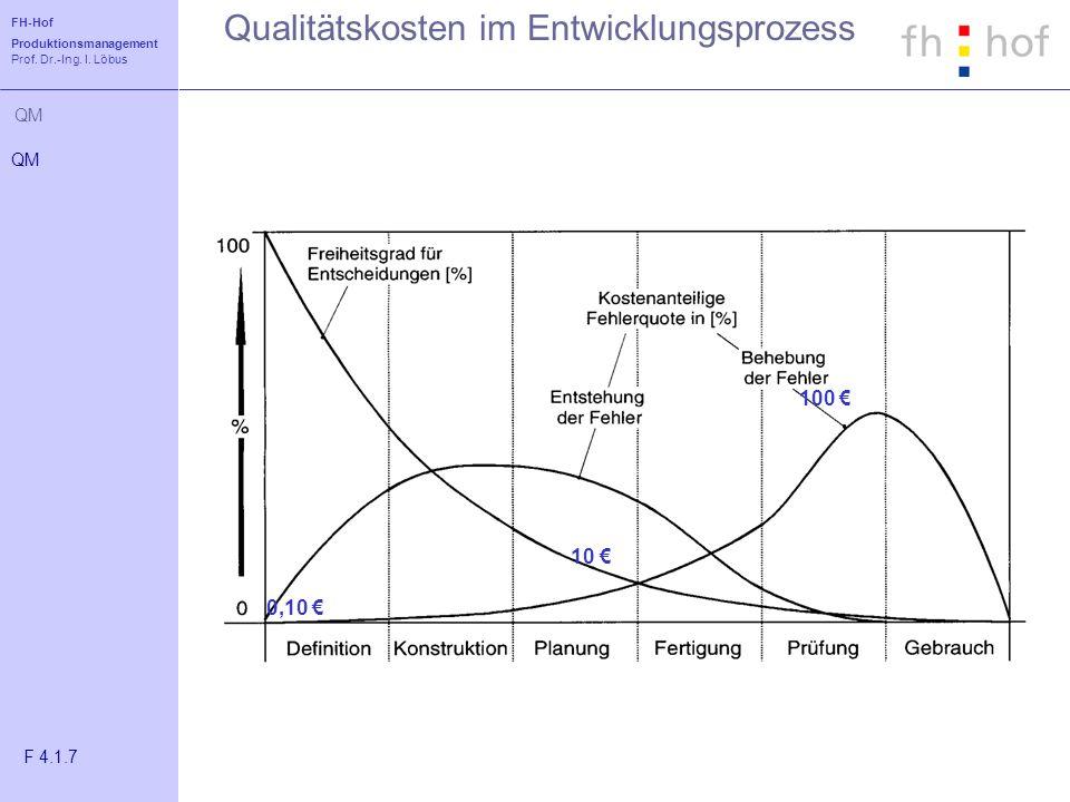 FH-Hof Produktionsmanagement Prof. Dr.-Ing. I. Löbus QM Qualitätskosten im Entwicklungsprozess 0,10 10 100 QM F 4.1.7