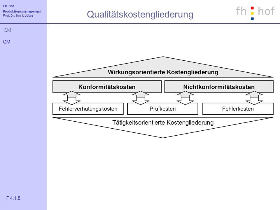FH-Hof Produktionsmanagement Prof. Dr.-Ing. I. Löbus QM Qualitätskostengliederung QM F 4.1.8