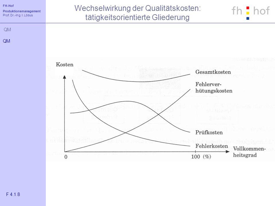 FH-Hof Produktionsmanagement Prof. Dr.-Ing. I. Löbus QM Wechselwirkung der Qualitätskosten: tätigkeitsorientierte Gliederung QM F 4.1.8